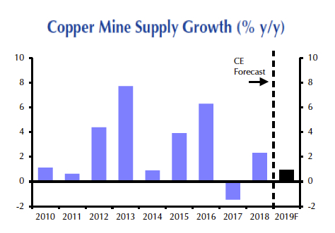 Copper price jumps to 9-month high on red-hot China data