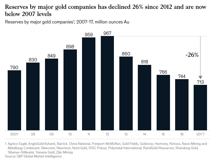 This chart is big reality check for gold mining stock bulls