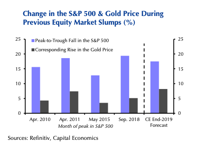 CHART: US stock slump to light fire under gold price