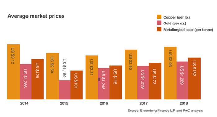 British Columbia miners post record revenues in 2018 – MINING COM