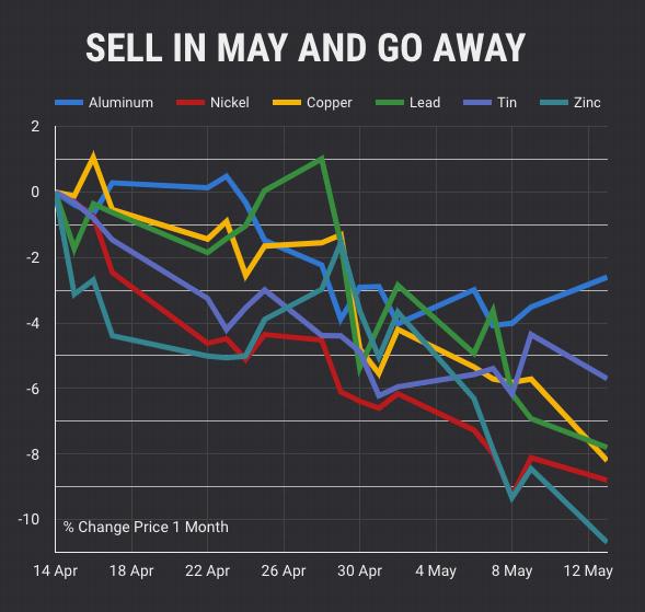 Copper, nickel, zinc prices sink on China car sales, trade war