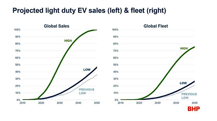 BHP more bullish on long-term EVs prospects