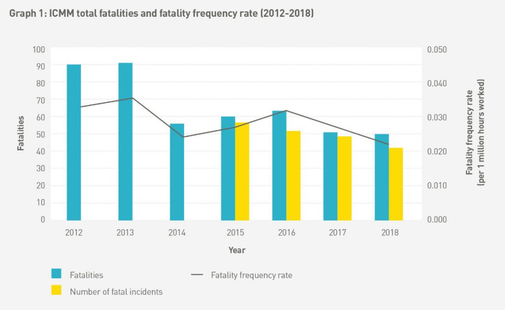Image result for mining data safety