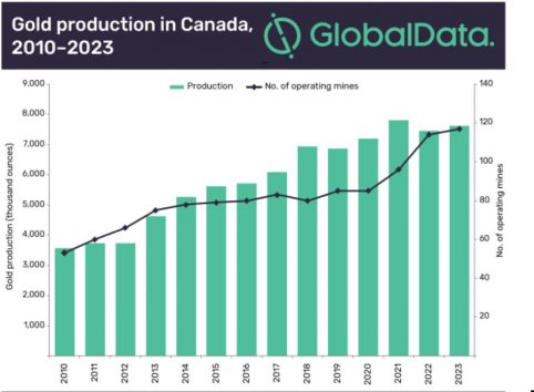 New mines to push Canadian gold output to 7 6Moz by 2023