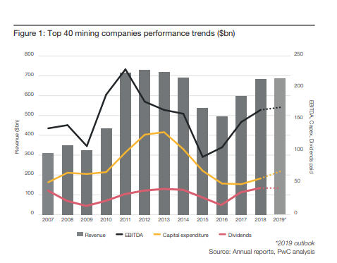 Top 40 miners' good performance not enough for investors